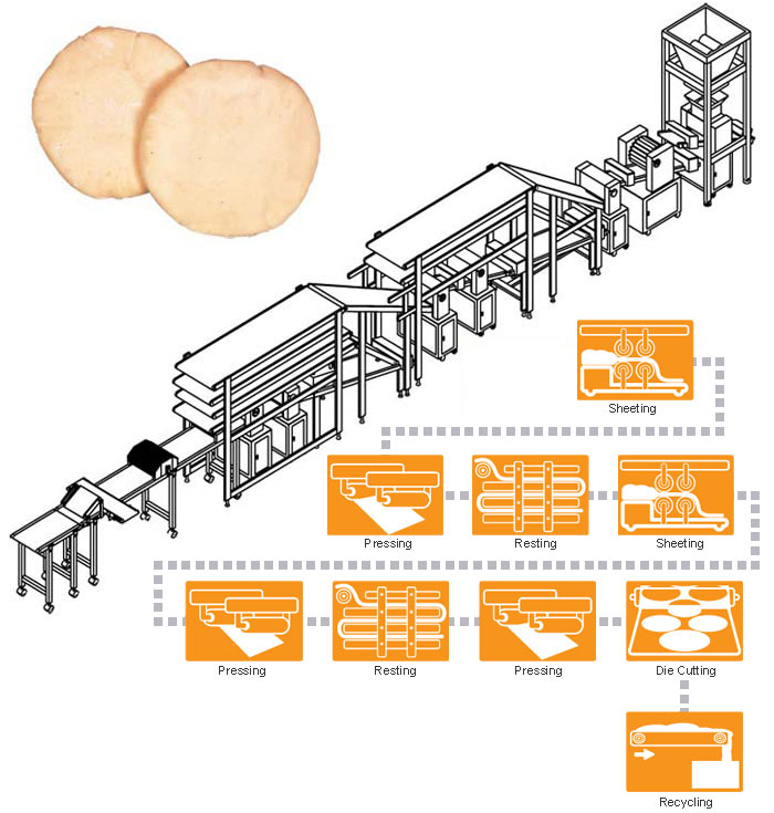 Pita bread poduction lijn PT-5000